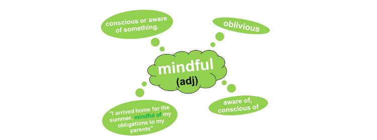 Mindful - mind map - blog